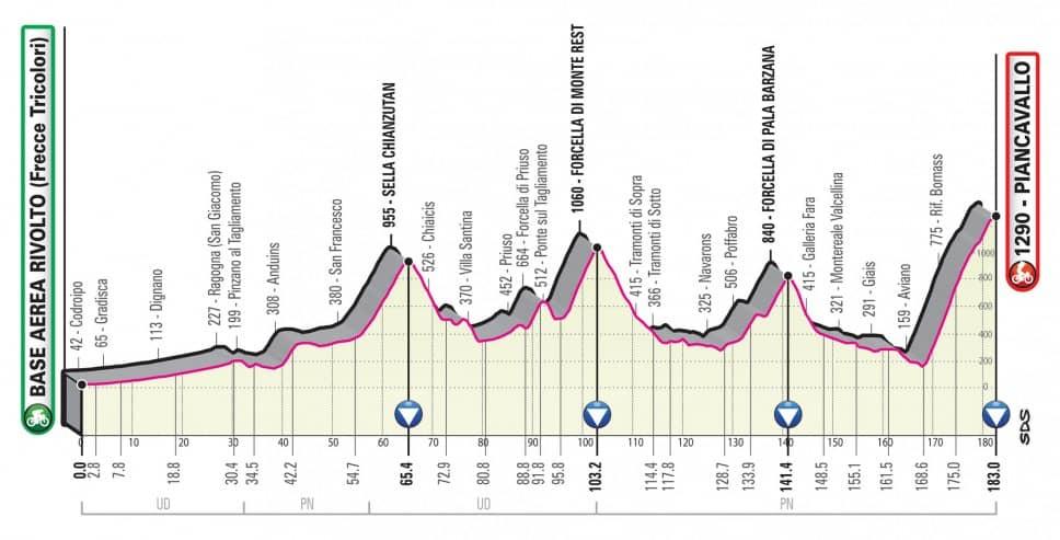 Giro 2020 etapa 15