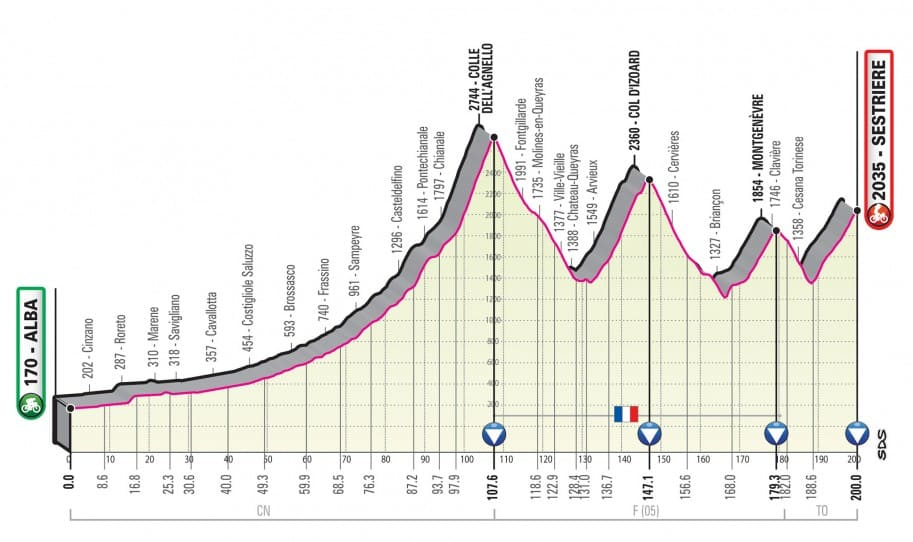 Giro 2020 etapa 20