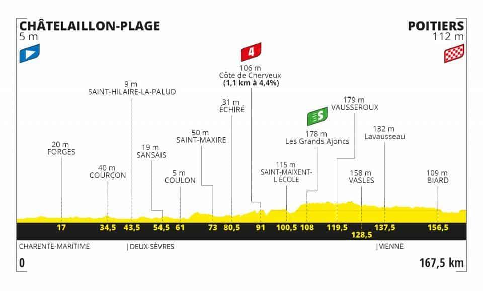 Profil 11. etapa Tour de France 2020