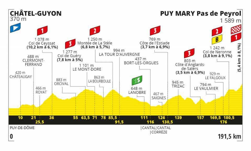Profil 13. etapa Tour de France 2020