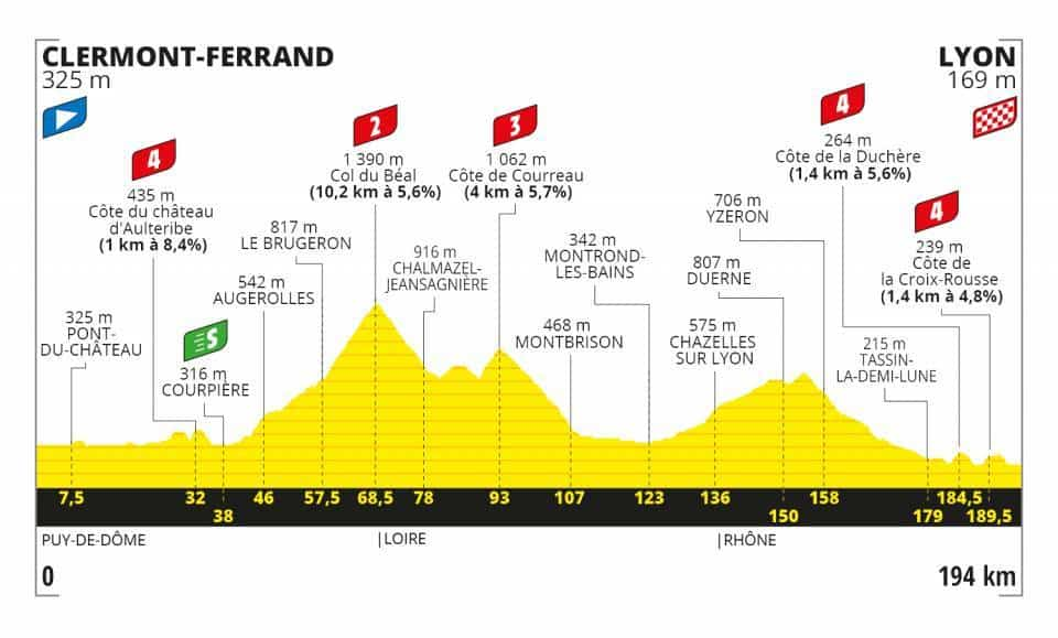 Profil 14. etapa Tour de France 2020