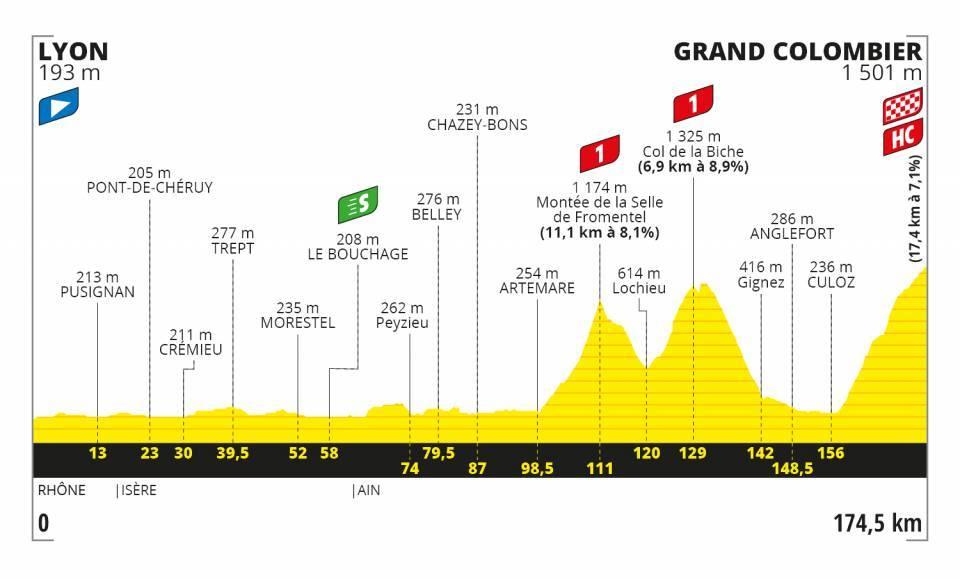 Profil 15. etapa Tour de France 2020