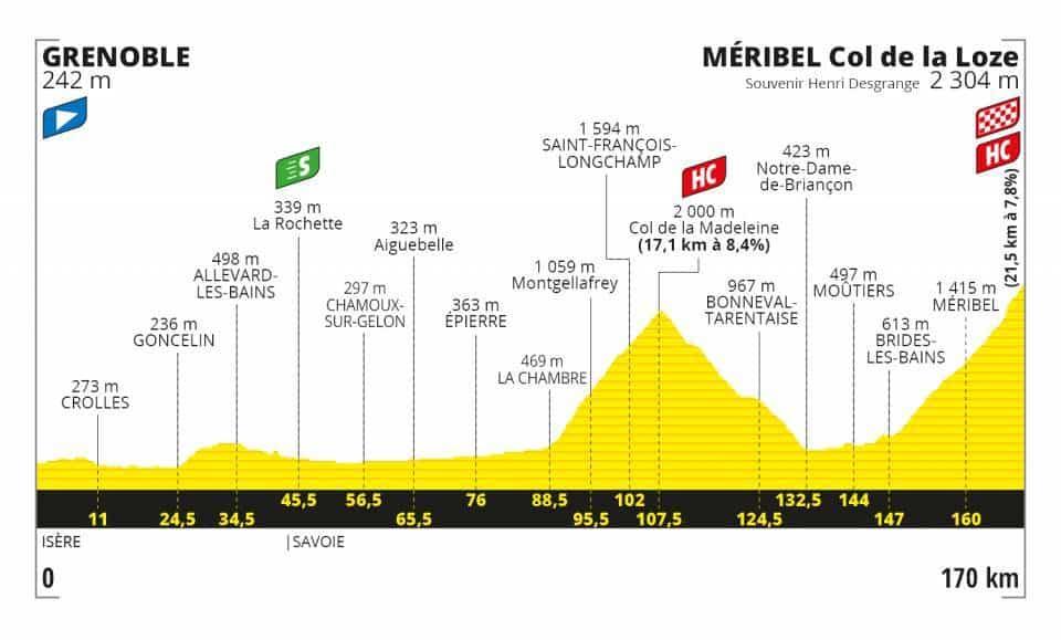Profil 17. etapa Tour de France 2020