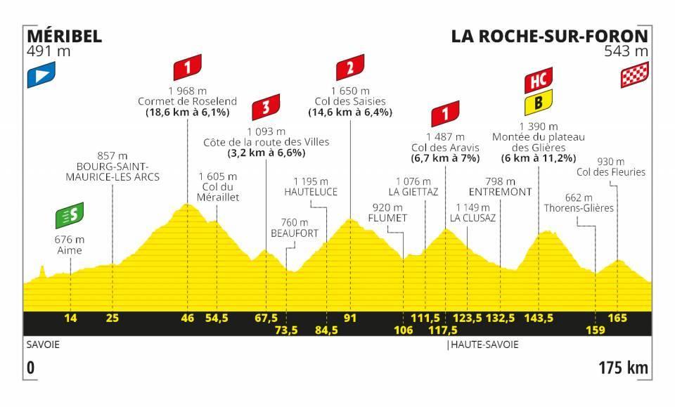 Profil 18. etapa Tour de France 2020