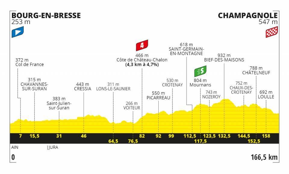 Profil 19. etapa Tour de France 2020