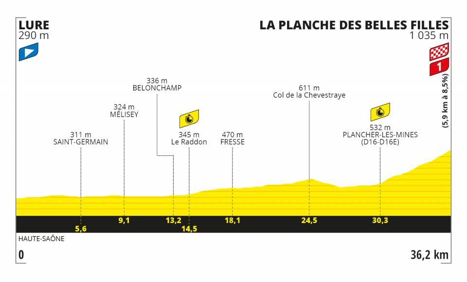 Profil 20. etapa Tour de France 2020