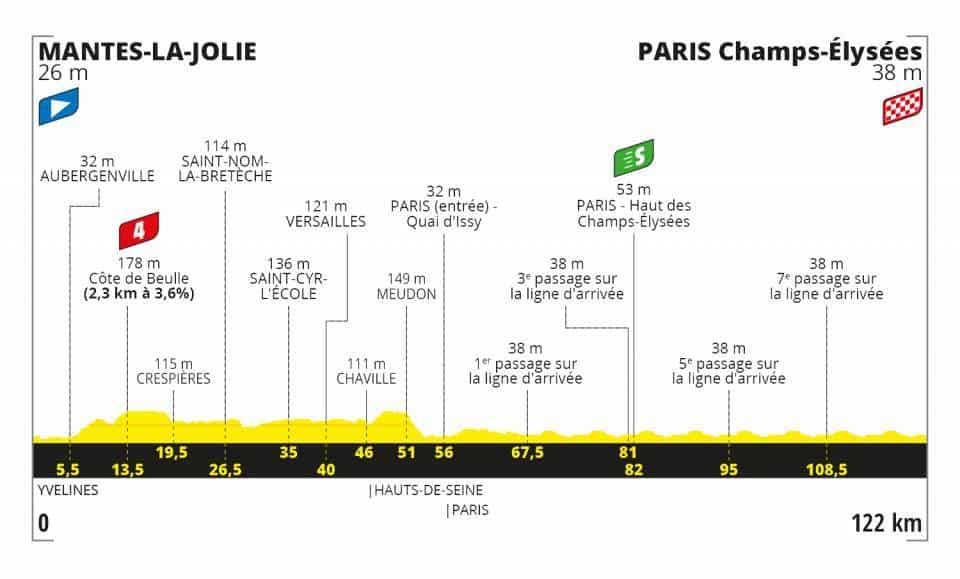 Profil 21. etapa Tour de France 2020