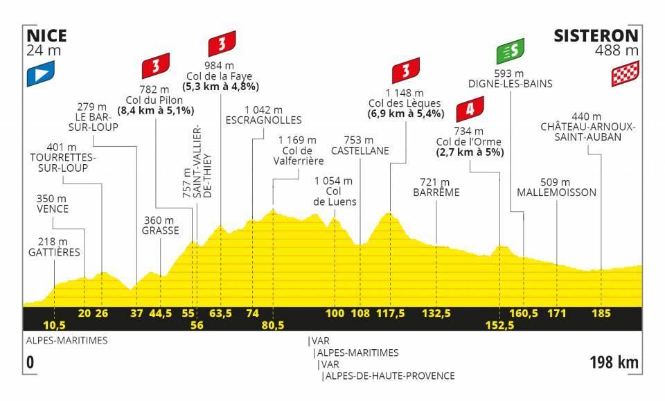 Profil 3. etapa Tour de France 2020