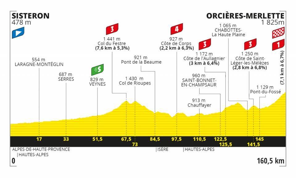 Profil 4. etapa Tour de France 2020