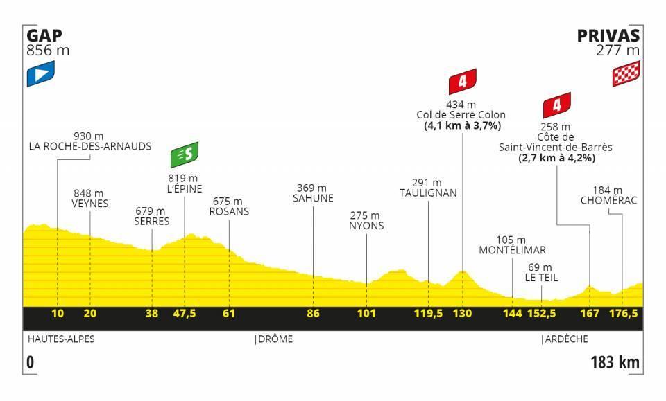 Profil 5. etapa Tour de France 2020