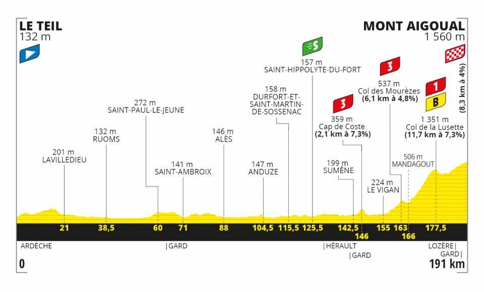 Profil 6. etapa Tour de France 2020