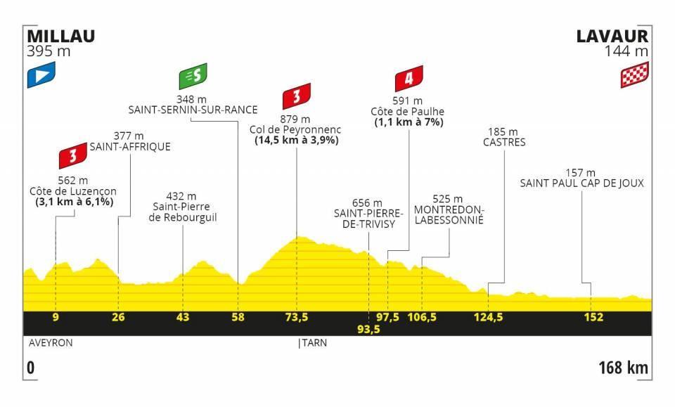 Profil 7. etapa Tour de France 2020