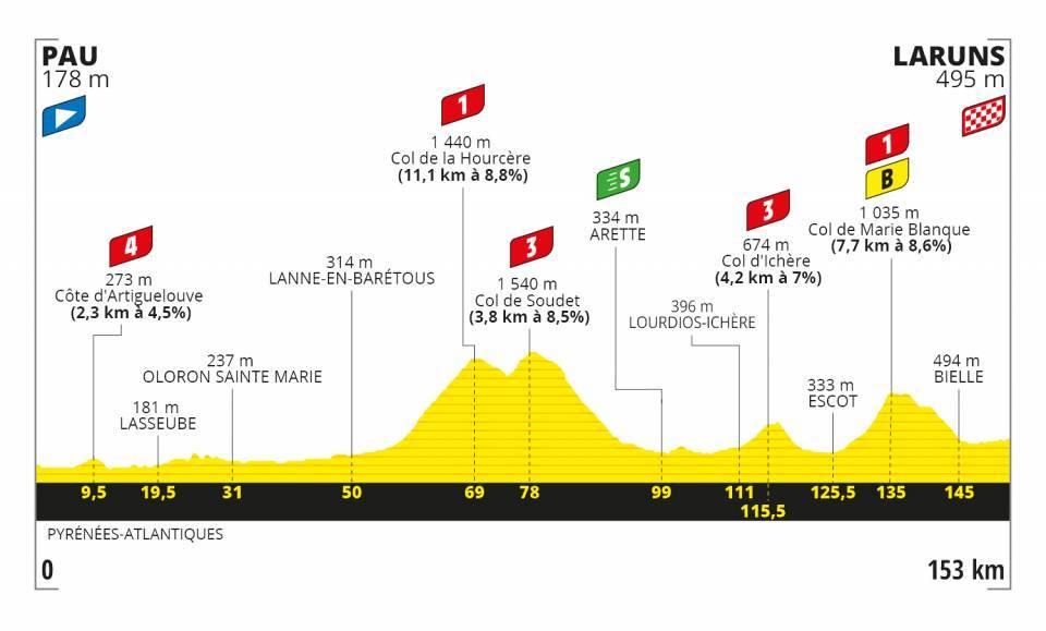 Profil 9. etapa Tour de France 2020