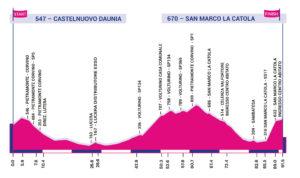 Profil 8. etapy Giro Rosa 2020
