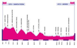 Profil 3. etapy Giro Rosa 2020