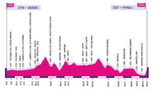 Profil 4. etapy Giro Rosa 2020