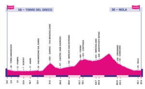 Profil 6. etapy Giro Rosa 2020