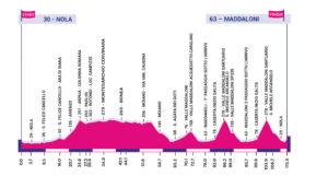 Profil 7. etapy Giro Rosa 2020