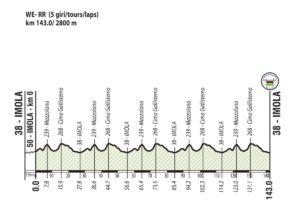 Profil silničního závodu - mistrovství světa 2020 (Imola)