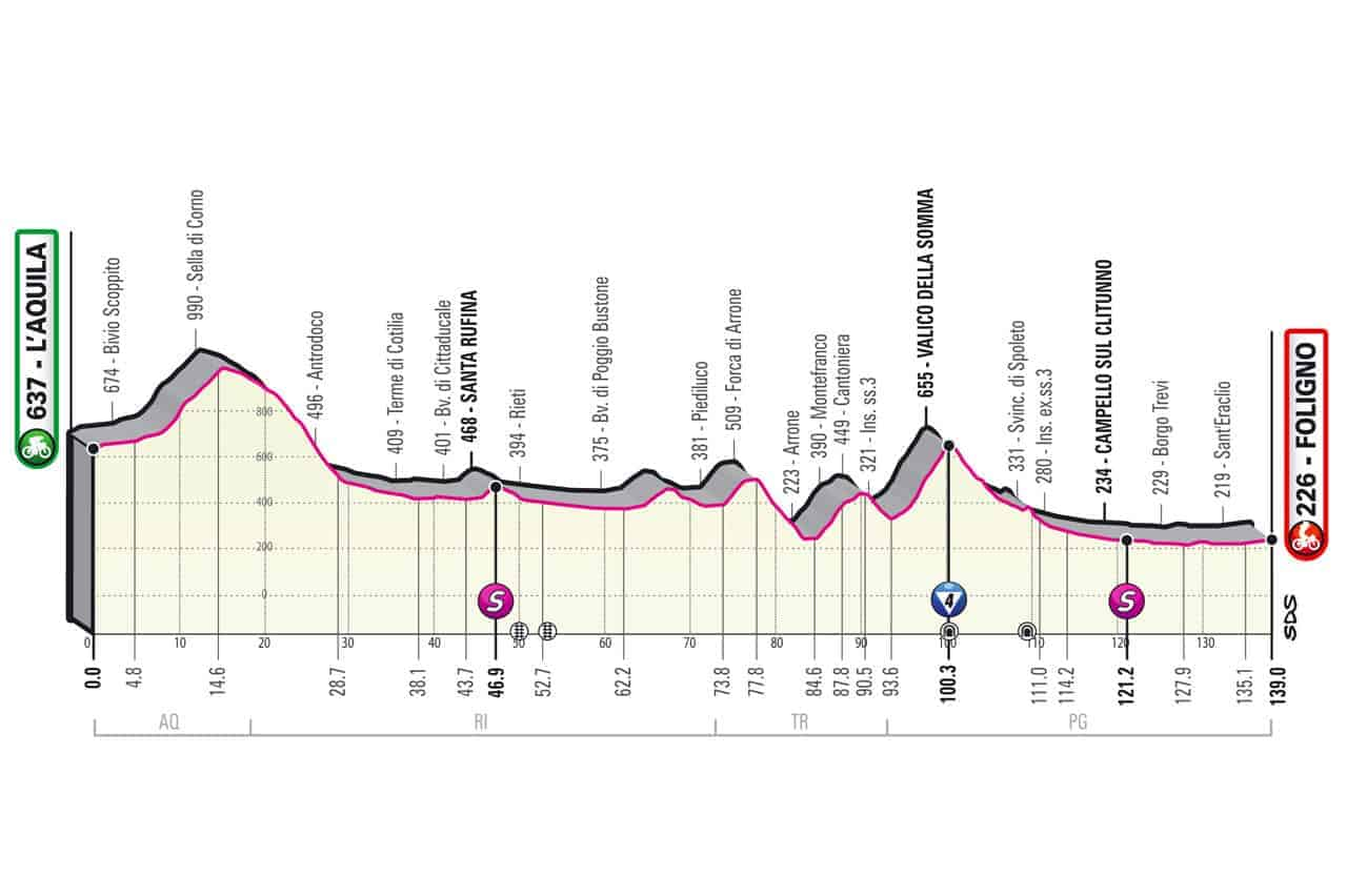 Profil 10. etapa Giro 2021