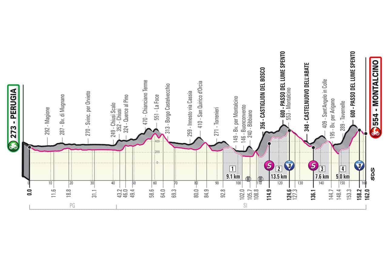 Profil 11. etapa Giro 2021