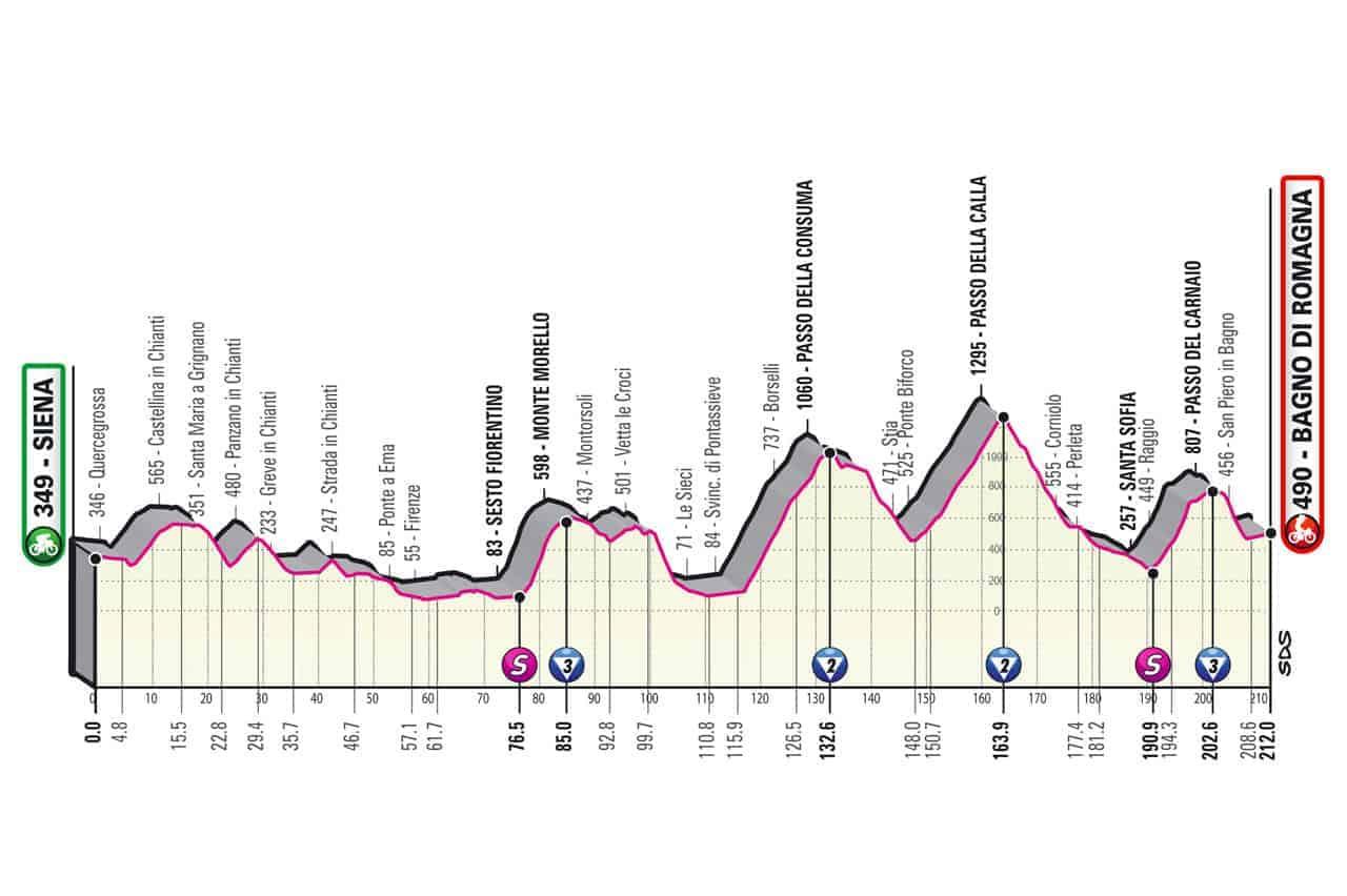 Profil 12. etapa Giro 2021