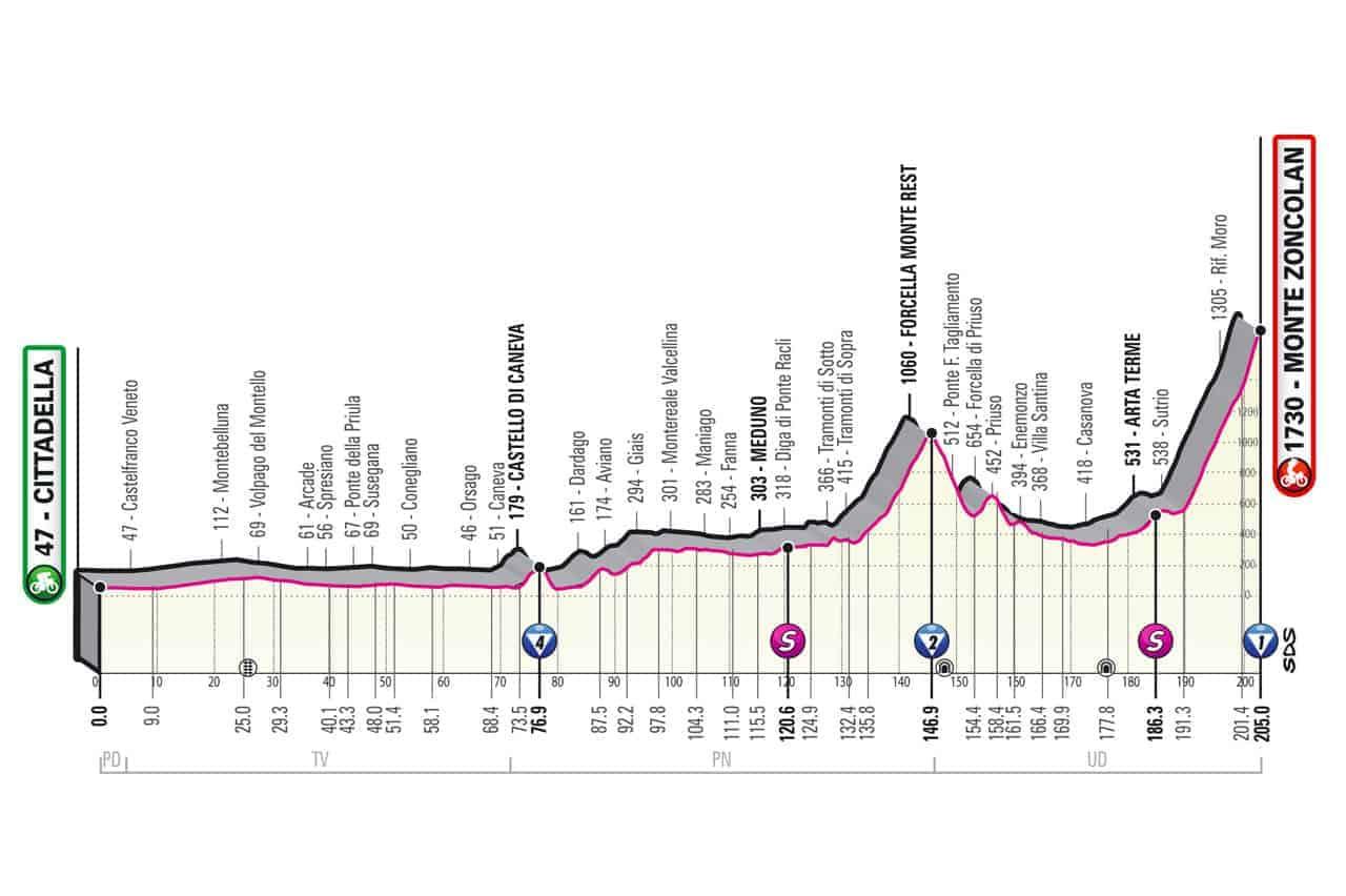 Profil 14. etapa Giro 2021