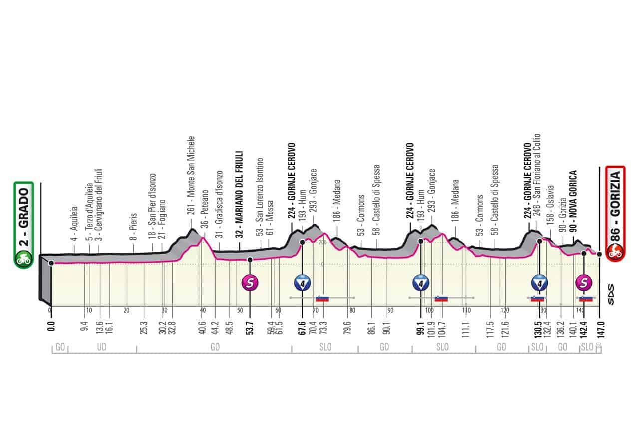 Profil 15. etapa Giro 2021