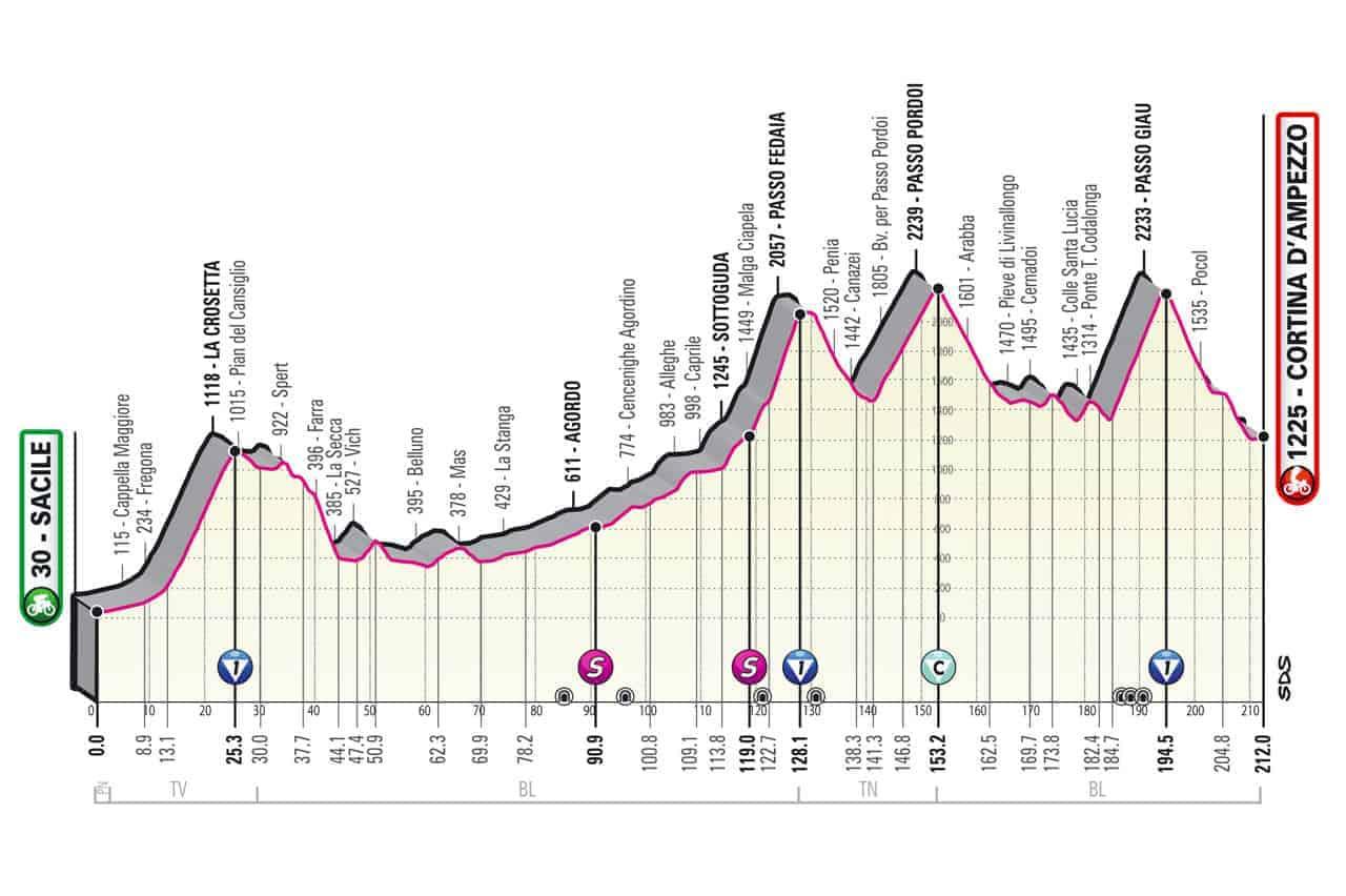 Profil 16. etapa Giro 2021