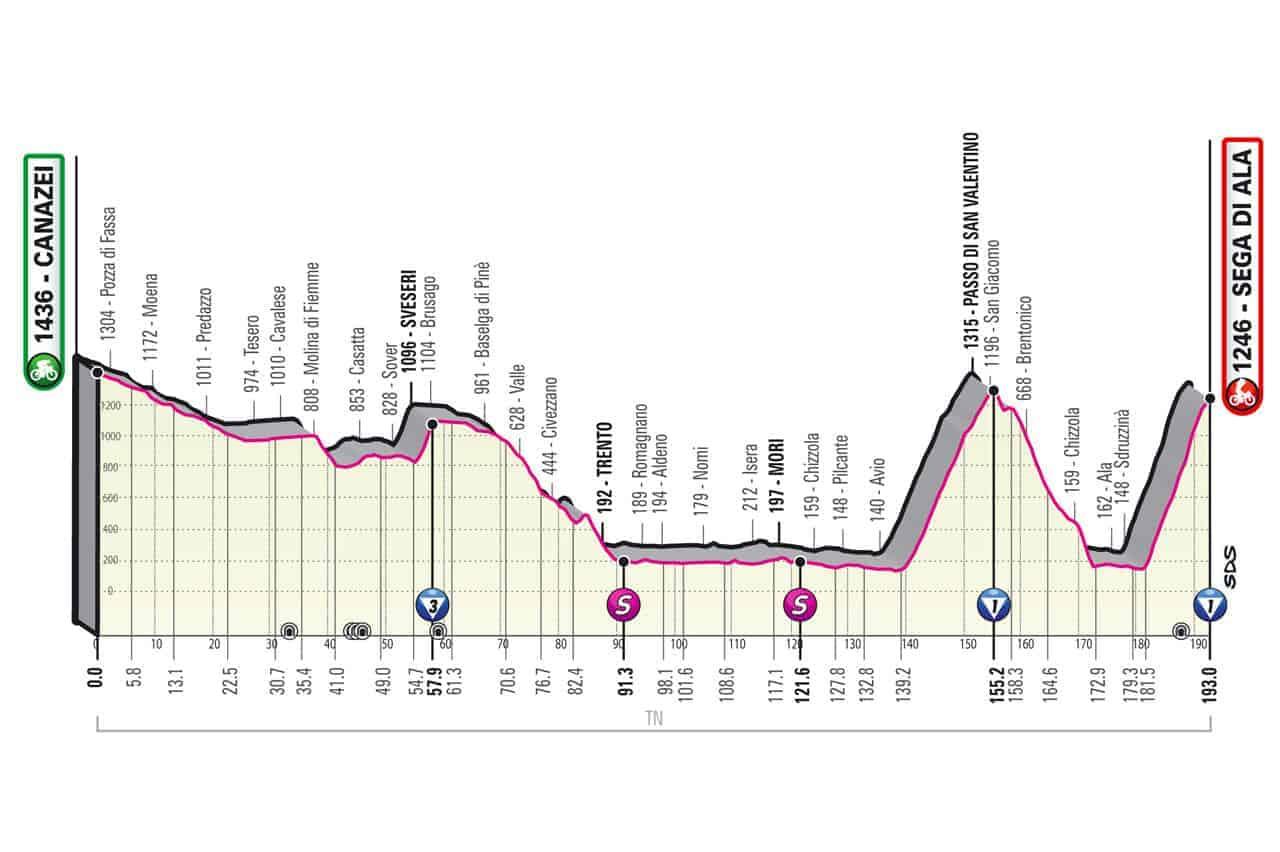 Profil 17. etapa Giro 2021