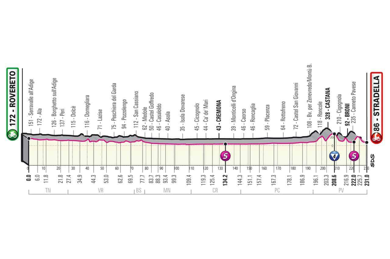 Profil 18. etapa Giro 2021