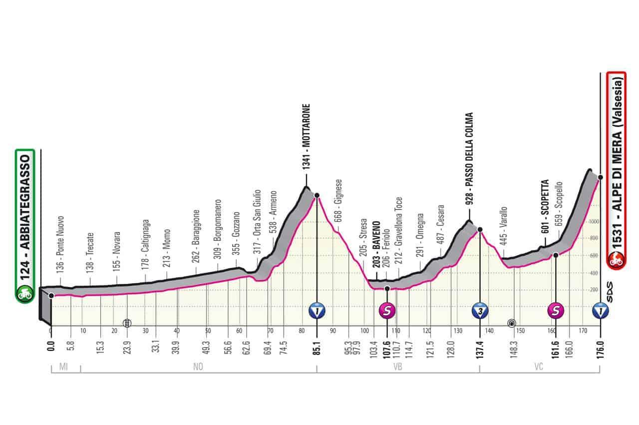 Profil 19. etapa Giro 2021