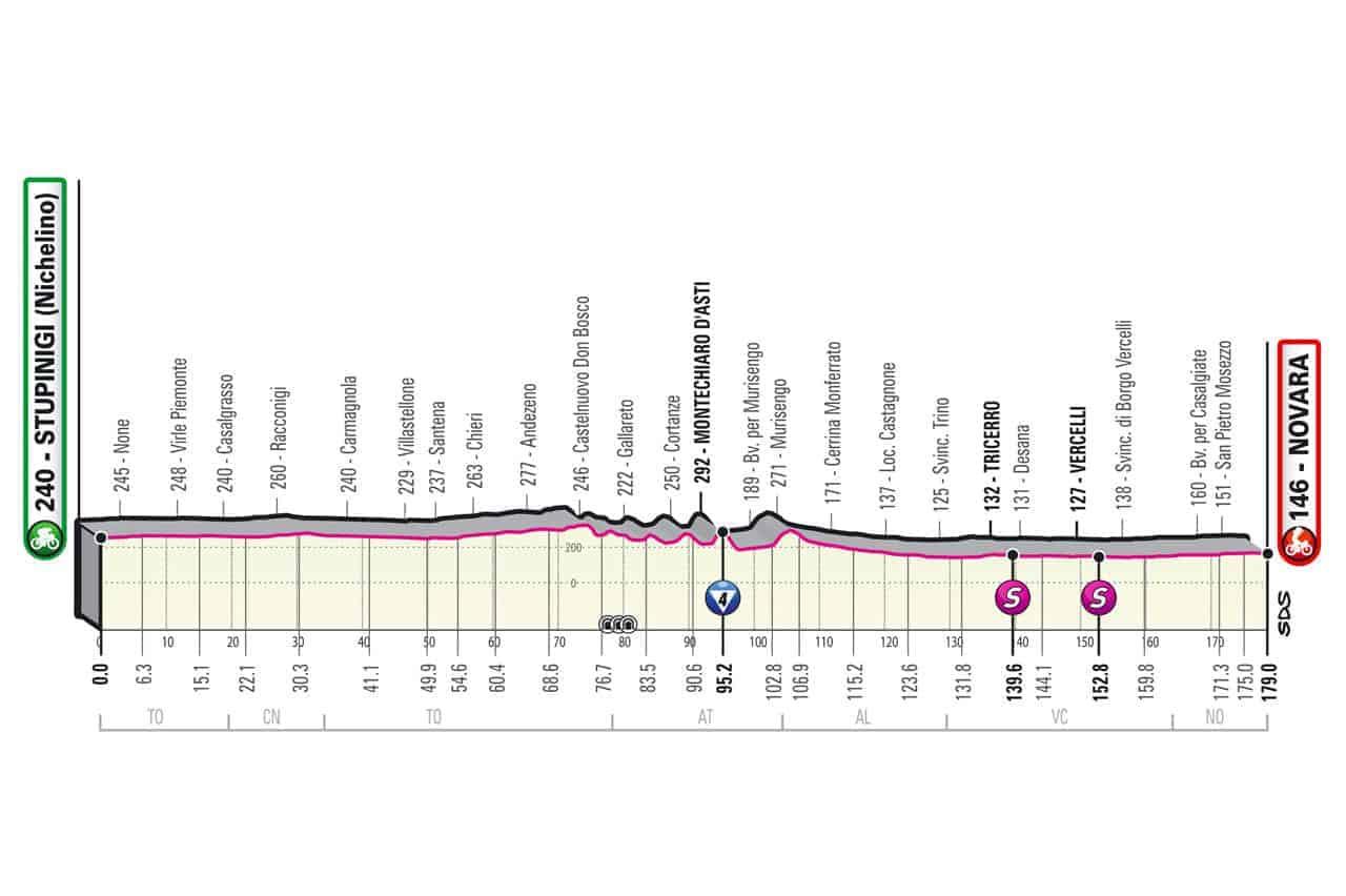 Profil 2. etapa Giro 2021