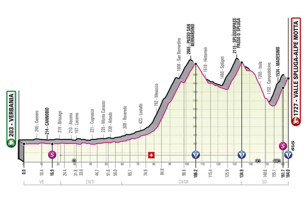 Profil 20. etapa Giro 2021