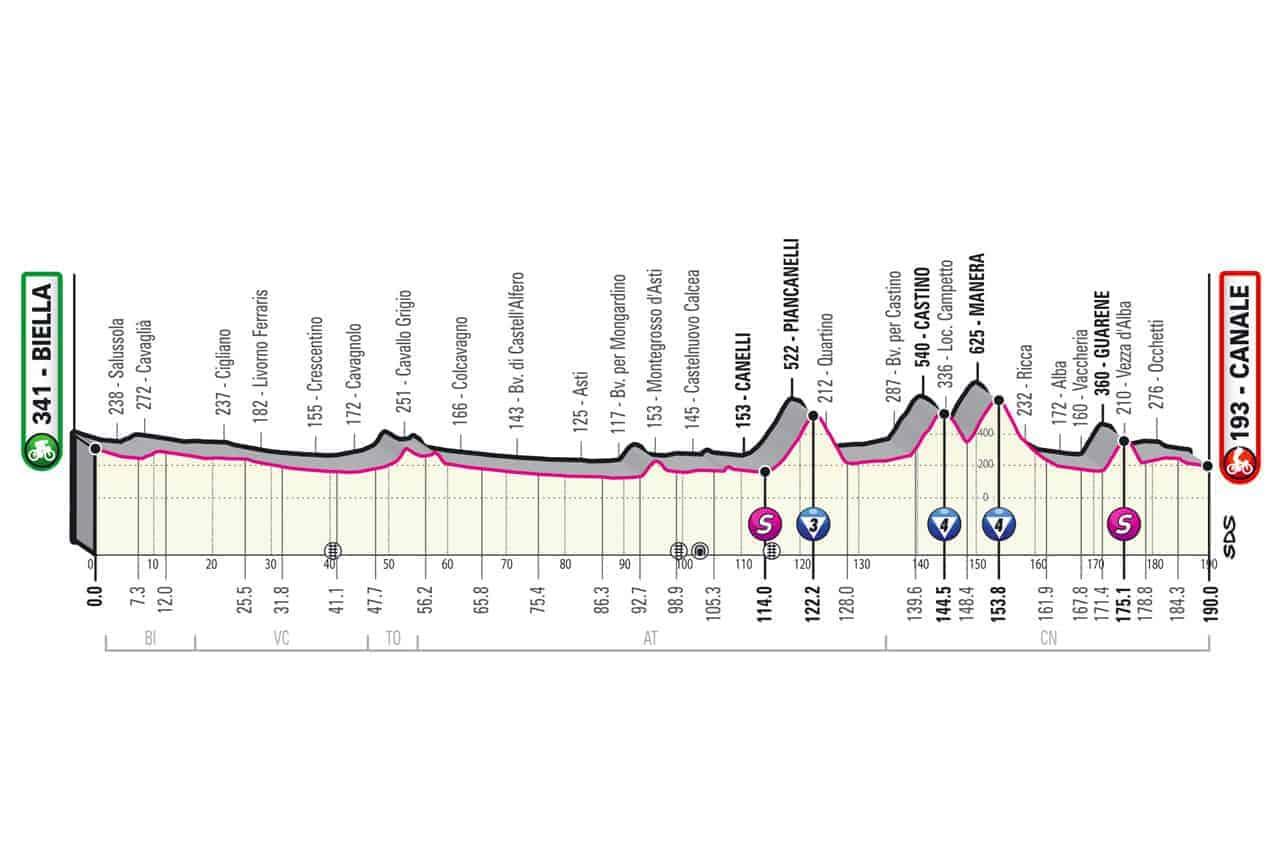 Profil 3. etapa Giro 2021