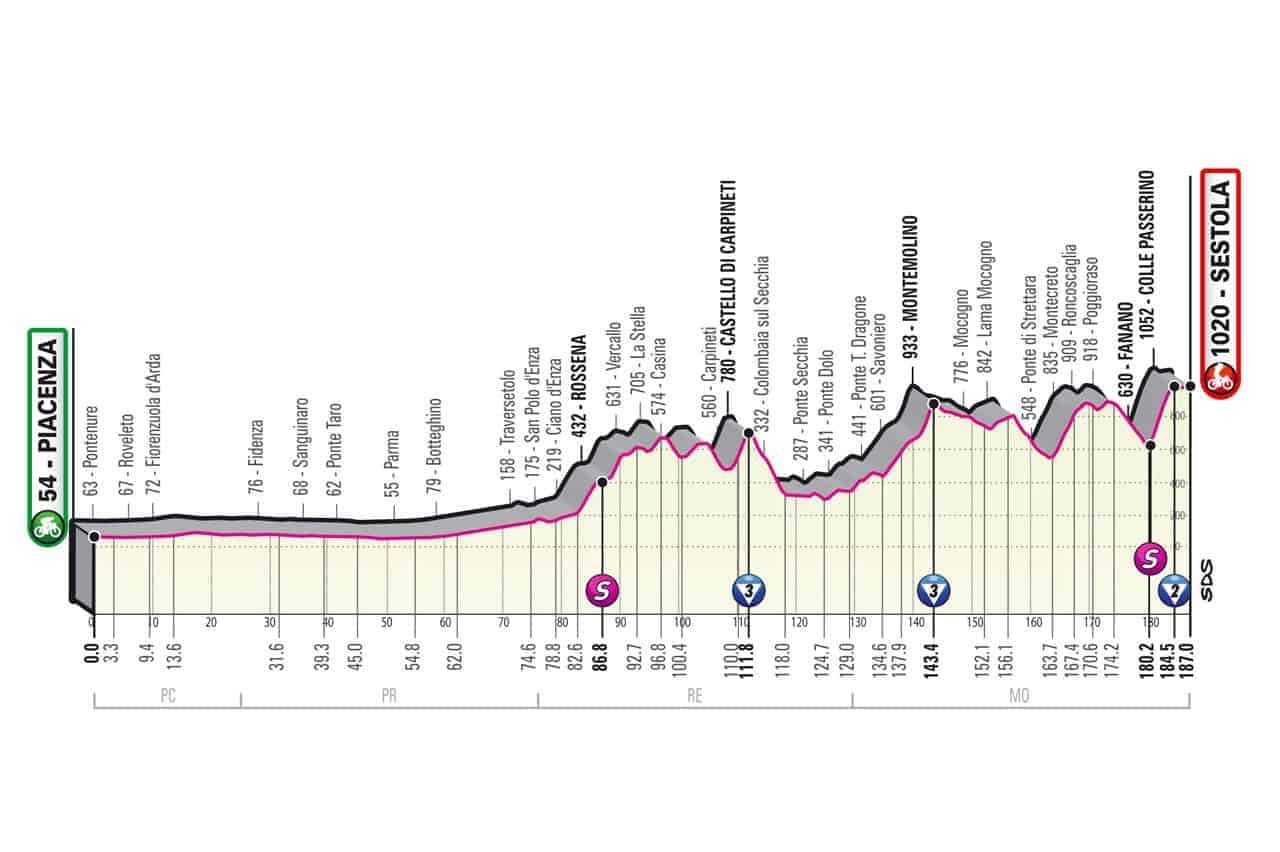 Profil 4. etapa Giro 2021