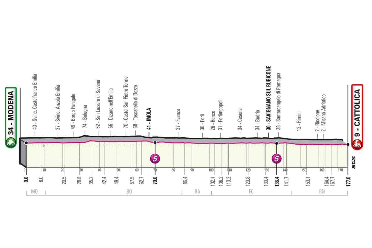 Profil 5. etapa Giro 2021