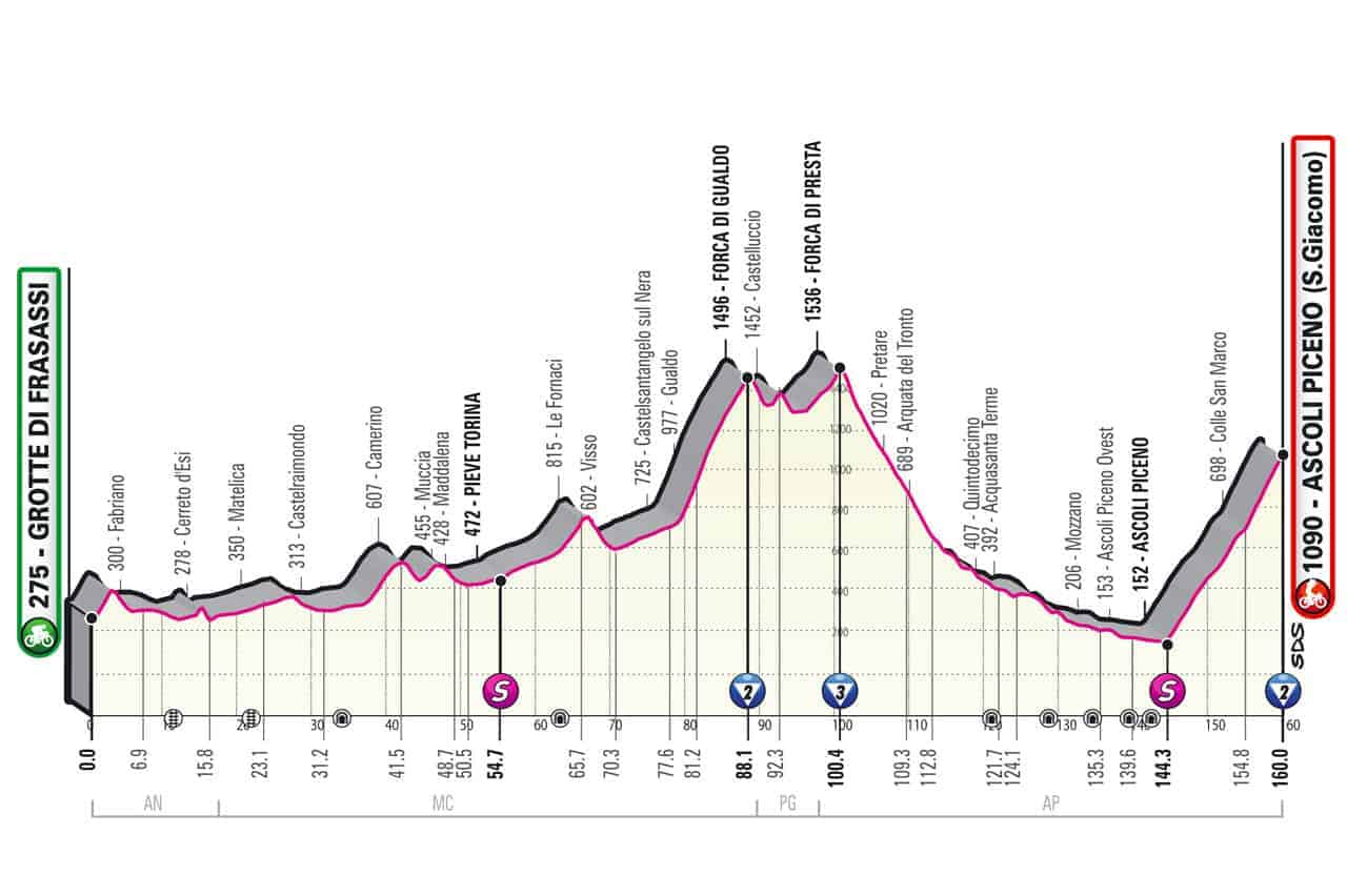 Profil 6. etapa Giro 2021