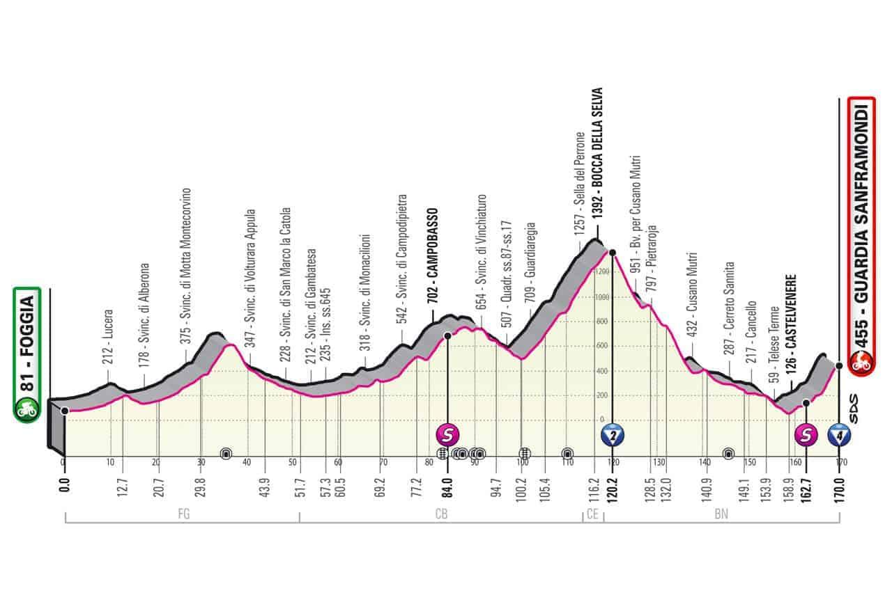 Profil 8. etapa Giro 2021