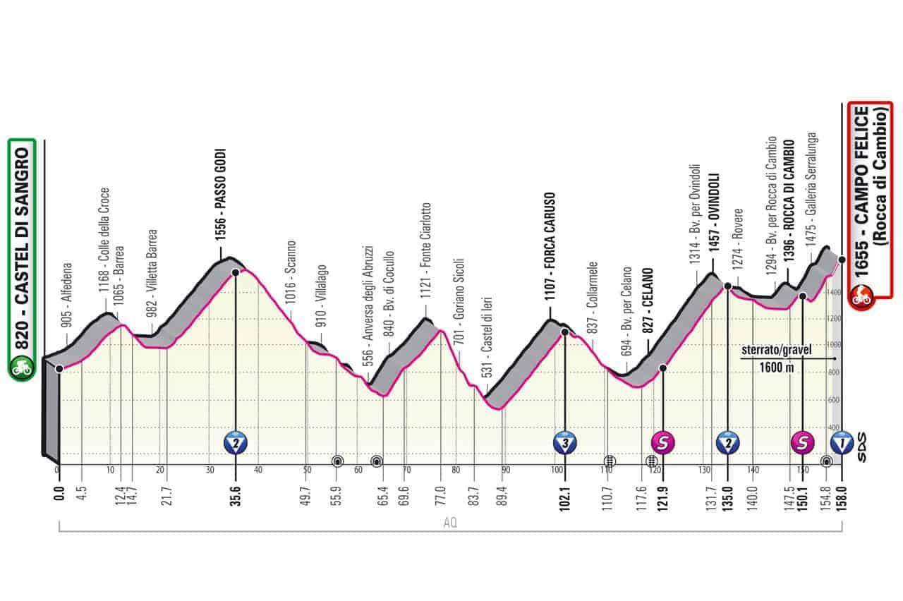 Profil 9. etapa Giro 2021