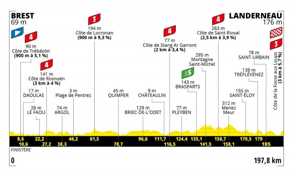Profil 1. etapa Tour de France 2021