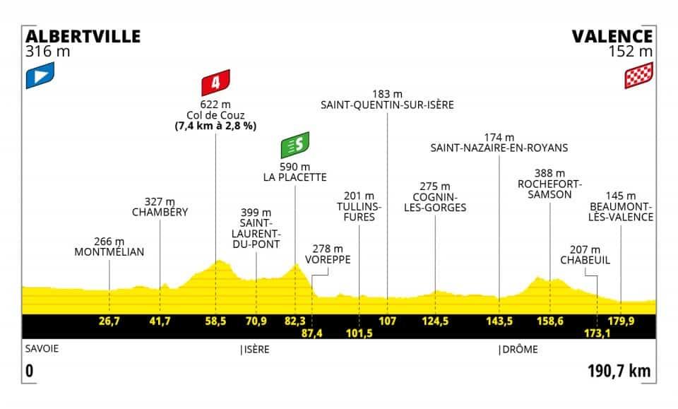 Profil 10. etapa Tour de France 2021