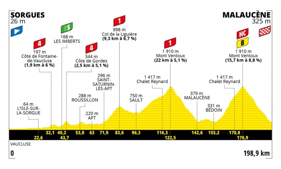 Profil 11. etapa Tour de France 2021
