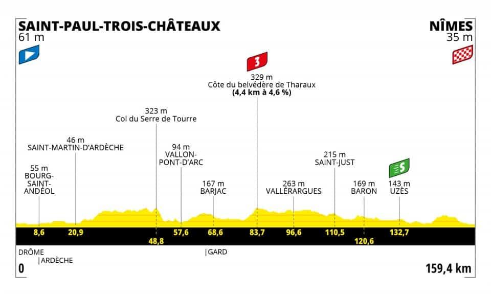 Profil 12. etapa Tour de France 2021