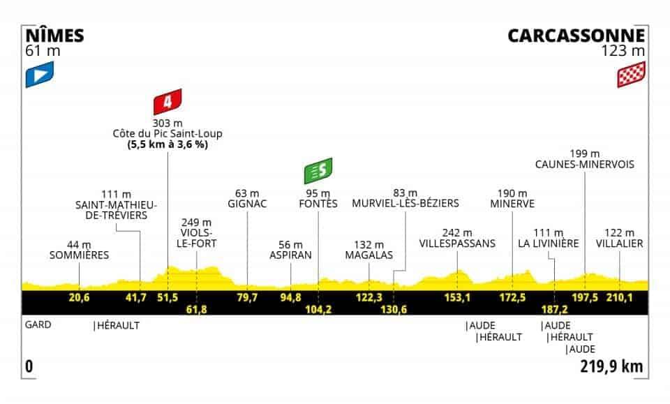 Profil 13. etapa Tour de France 2021