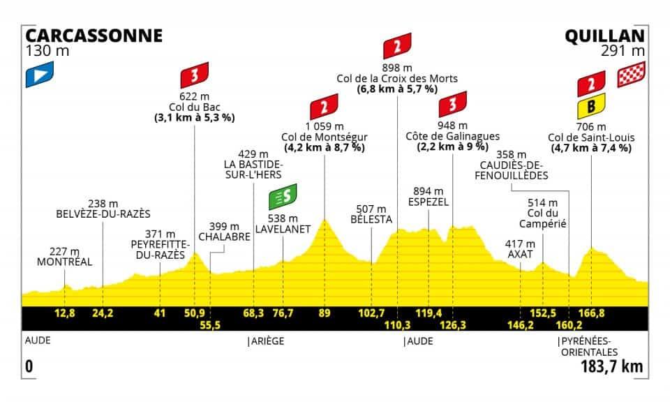 Profil 14. etapa Tour de France 2021