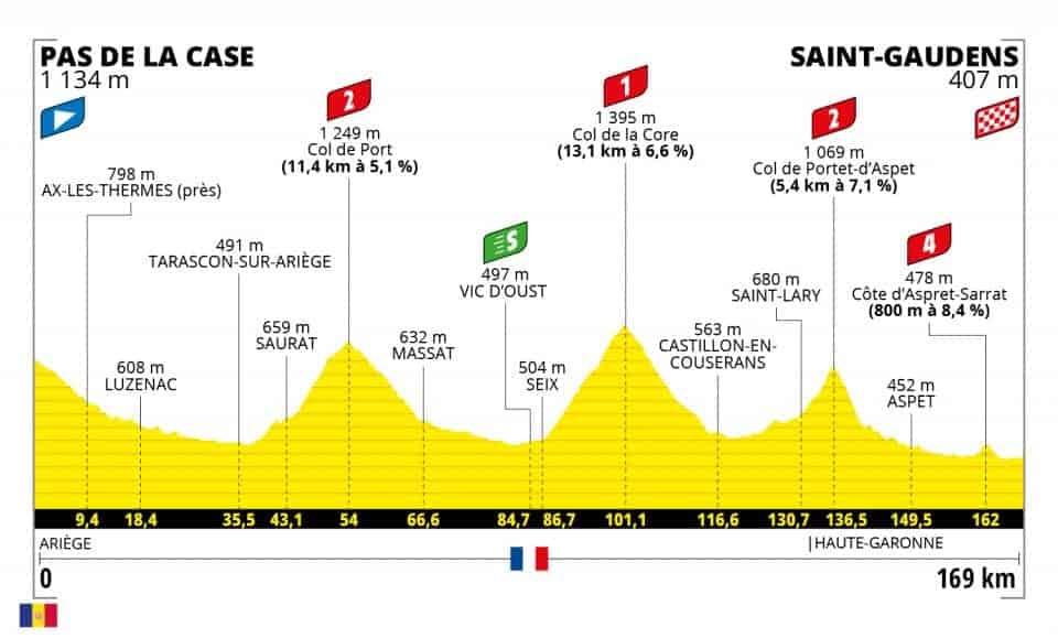 Profil 16. etapa Tour de France 2021