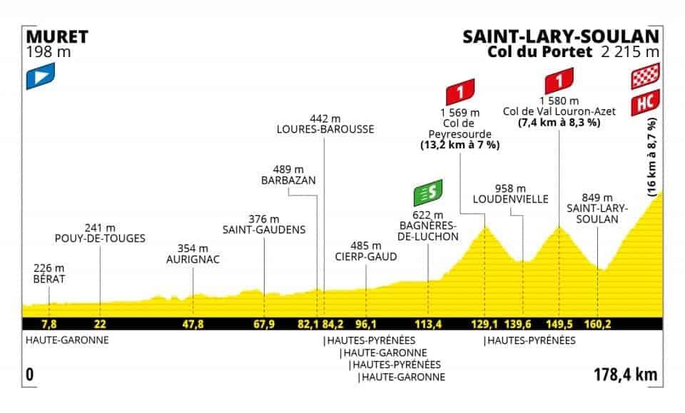 Profil 17. etapa Tour de France 2021