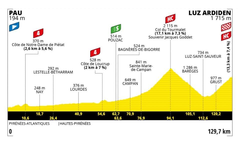 Profil 18. etapa Tour de France 2021