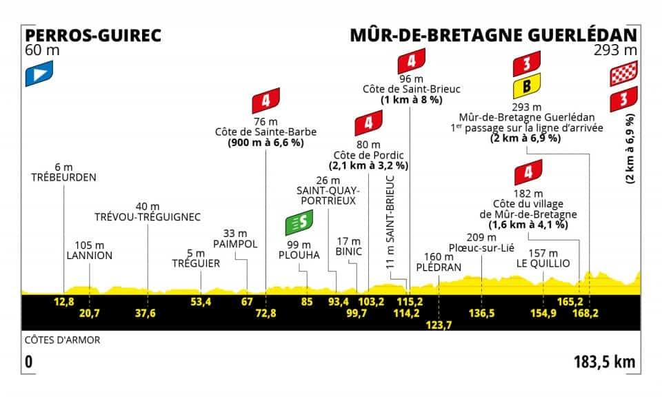 Profil 2. etapa Tour de France 2021